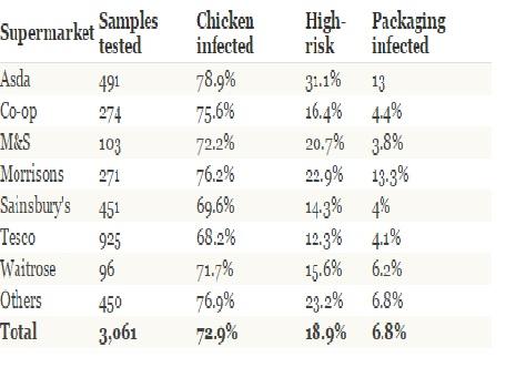 Mối nguy cơ ngộ độc tiềm ẩn từ thịt gà trong siêu thị