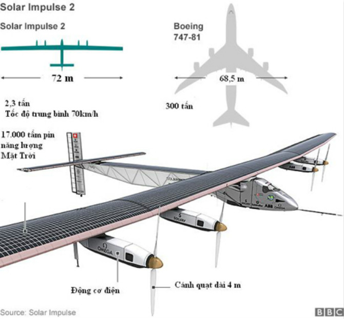 Máy bay năng lượng mặt trời đầu tiên bay vòng quanh Trái Đất