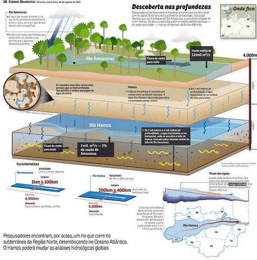 Rio Hamza là một dòng sông ngầm rộng hơn nhiều so với sông Amazon.