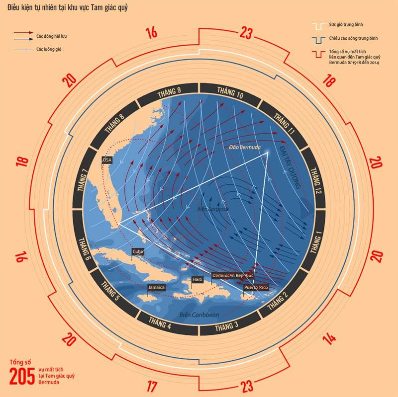 Lịch sử bí ẩn ở Tam giác quỷ Bermuda