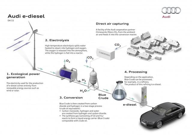 Tạo ra dầu diesel từ không khí và nước
