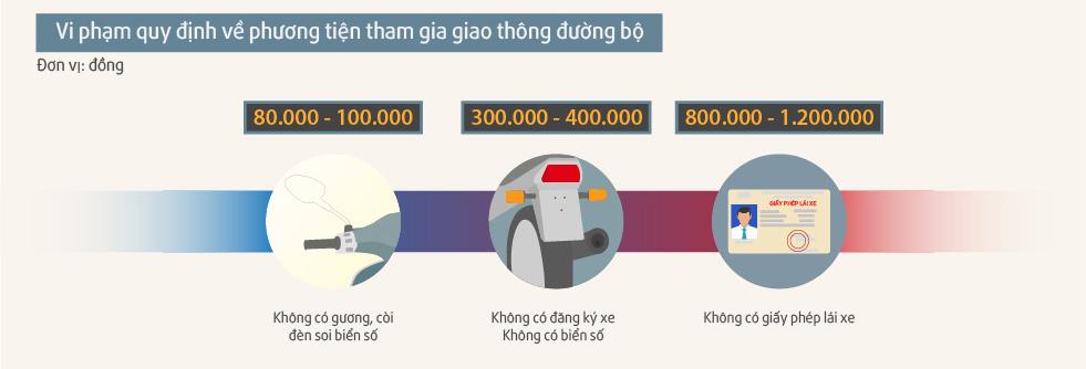 Những mức phạt xe máy ít người biết tại Việt Nam