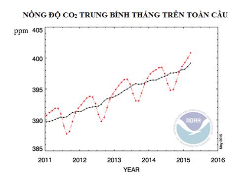 CO2 trong khí quyển cao kỷ lục trong vòng 2 triệu năm