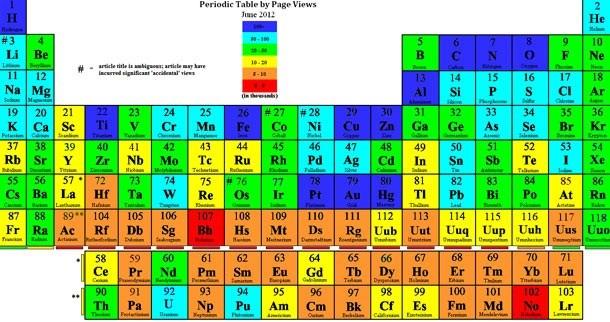 Năm 1863, nhà hoá học người Nga Dmitri Mendeleev đã dự đoán bảng tuần hoàn hiện đại gần như hoàn hảo ngay từ cuối thế kỷ 19.