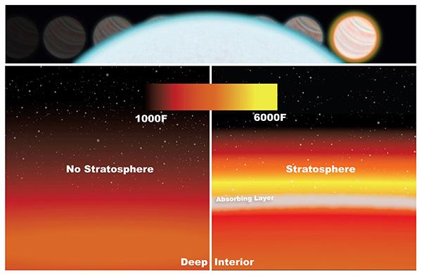 Ngoại hành tinh cũng có tầng bình lưu giống Trái Đất