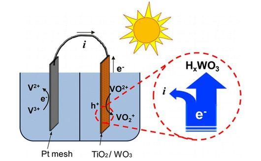 Pin năng lượng Mặt trời sẽ có thể sử dụng được vào ban đêm