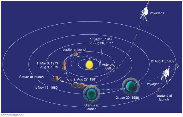 Vị trí của hai tàu vũ trụ rời Trái Đất 38 năm trước