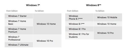 10 điều bạn nên biết về Windows 10