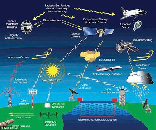 """Trái Đất sẽ hứng chịu """"siêu lửa mặt trời""""?"""