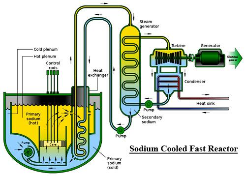 Phân loại các lò phản ứng hạt nhân