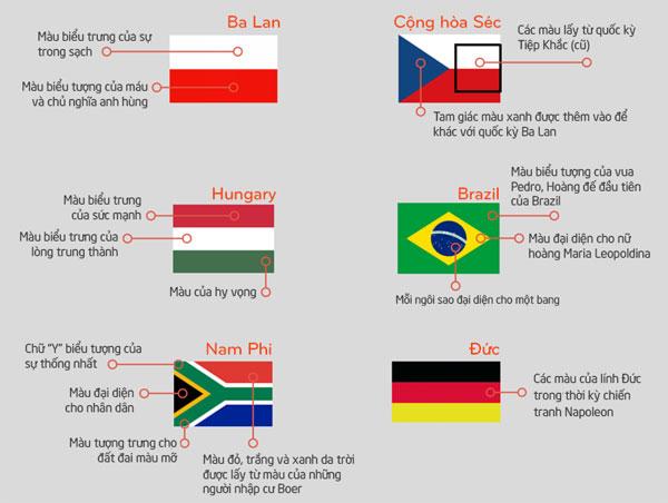 Ý nghĩa tượng trưng trên quốc kỳ các nước