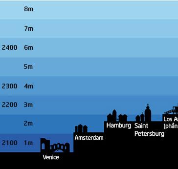 Nước biển dâng đe dọa các thành phố như thế nào?