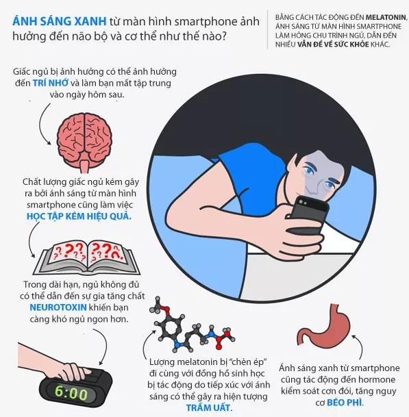 Bạn sẽ dừng sử dụng smartphone trước khi đi ngủ sau khi đọc bài viết này