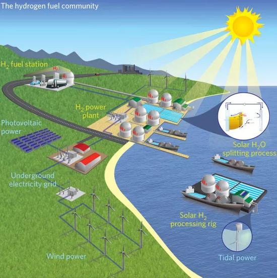 Sản xuất năng lượng mặt trời từ... nước