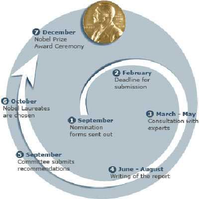 Lịch sử Nobel và những bất ngờ