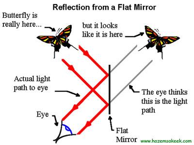 Lịch sử của những chiếc gương