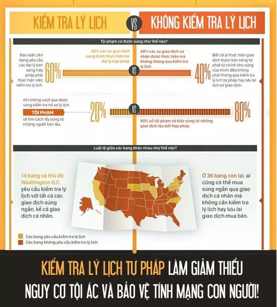 Mỹ: Mua súng dễ hơn mua một chai bia