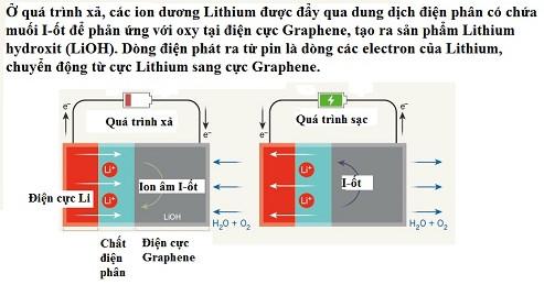 Pin siêu bền cho ô tô điện chạy hơn 600km một lần sạc