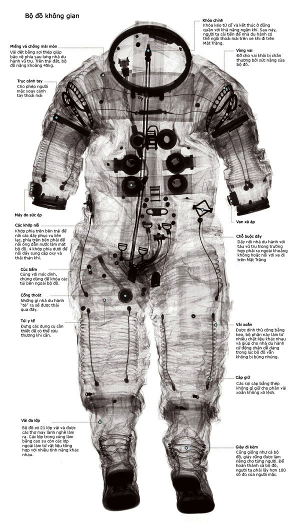 Cấu tạo của bộ quần áo vũ trụ.
