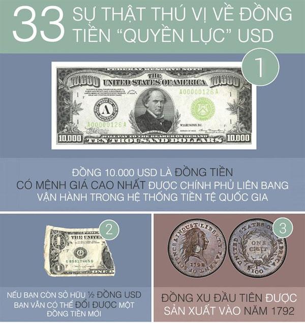 33 sự thật thú vị của đồng tiền quyền lực USD
