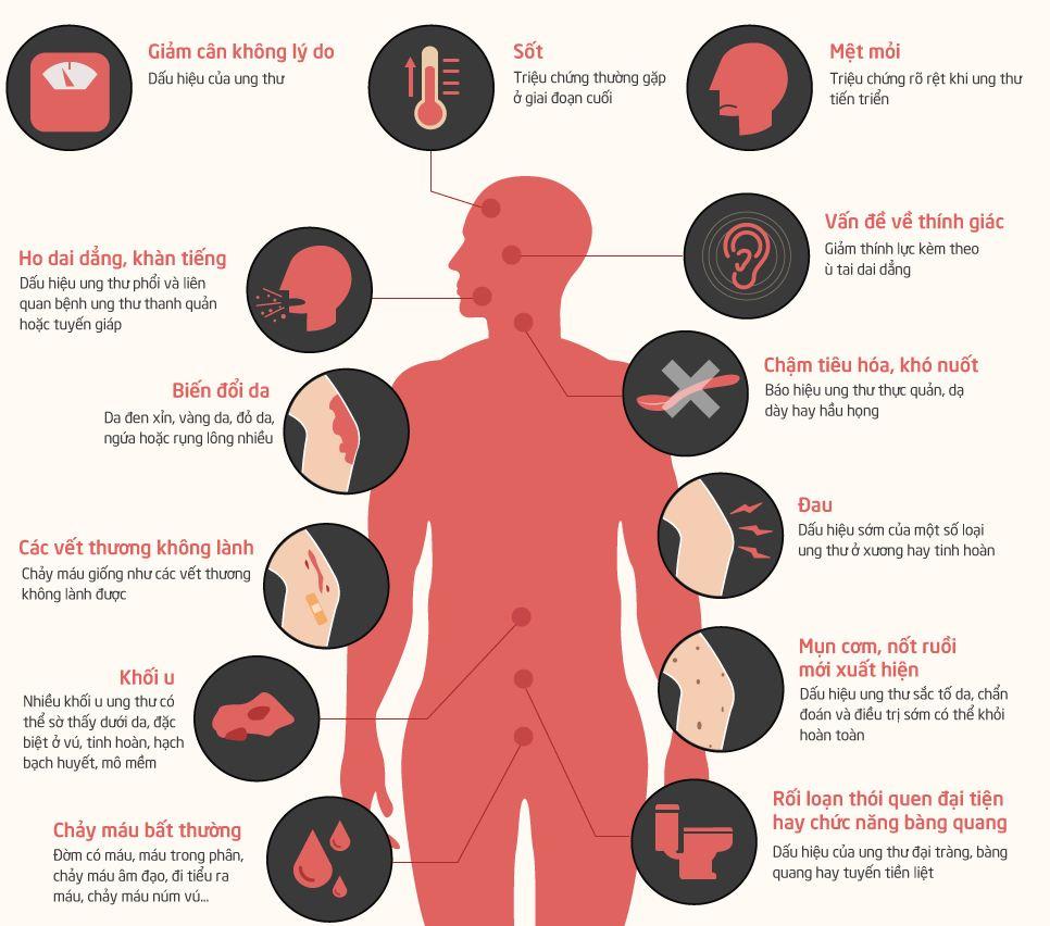 Các triệu chứng thường gặp của bệnh ung thư