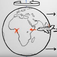 Tại sao máy bay đi về hướng Đông lại nhanh hơn về hướng Tây?