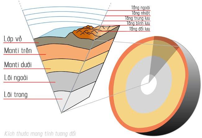 Các nhà khoa học lại muốn khoan xuyên qua lớp phủ của Trái Đất