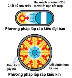 Hai cách kích nổ bom nguyên tử.