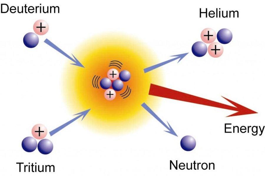 Quá trình tổng hợp 2 hạt nhân đồng vị của hydro (deuterium và tritium) thành heli và giải phóng năng lượng trong phản ứng nhiệt hạch.