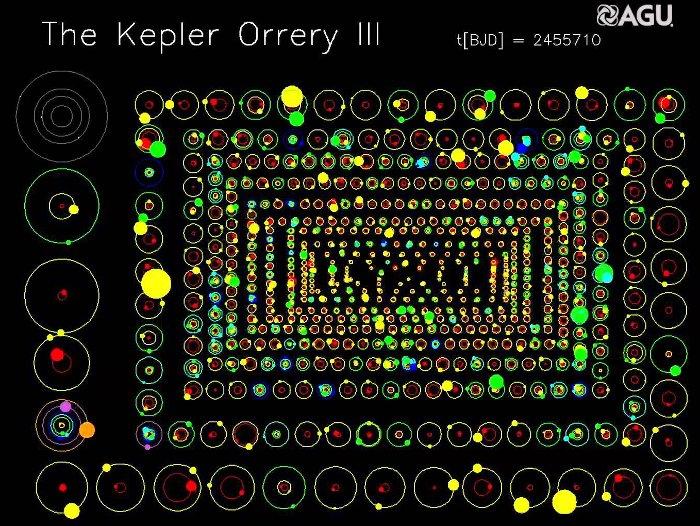 Với sự trợ giúp của kính thiên văn vũ trụ Kepler, các nhà khoa học tại NASA đã phát hiện được hơn 1700 hành tinh năm ngoài hệ Mặt Trời.