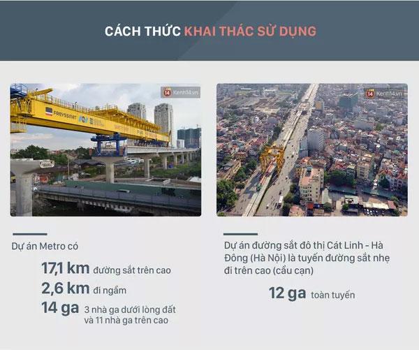 Dự án Metro có 17,1km đường sắt trên cao, 2,6km đi ngầm và 14 nhà ga.