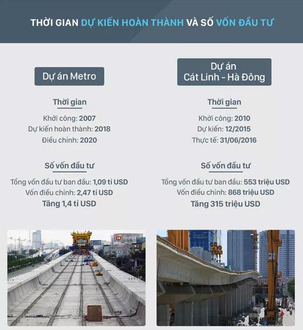 Số vốn đầu tư ban đầu của dự án đường sắt Cát Linh - Hà Đông là: 553 triệu USD.