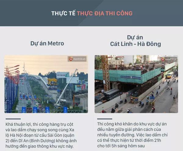 Dự án Metro thi công khá thuật lợi, trong khi dự án Cát Linh - Hà Đông lại gặp nhiều khó khăn.