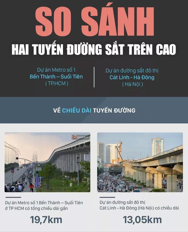 Dự án Metro số 1 Bến Thành - Suối Tiên có tổng chiều dài là 19,7km, còn tuyến đường Cát Linh - Hà Đông là 13,05km.