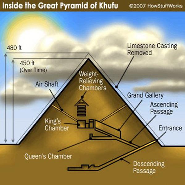 Giả thiết thứ hai, được nhiều nhà khoa học chấp nhận hơn và cũng hợp lý hơn hẳn: người Ai Cập đã xây dựng những đường dốc bằng đất khổng lồ để đưa những viên đá lên cao.