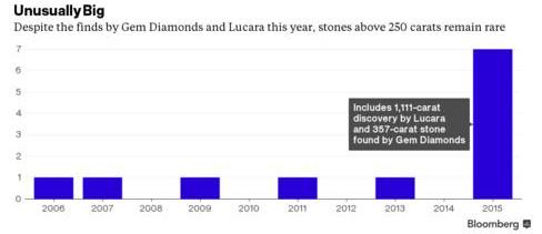 Các công ty khai mỏ sẽ bán trực tiếp đá quý mà họ khai thác được cho các hãng khác.