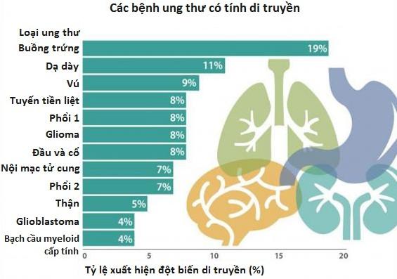 Thống kê mức độ di truyền của 12 bệnh ung thư.