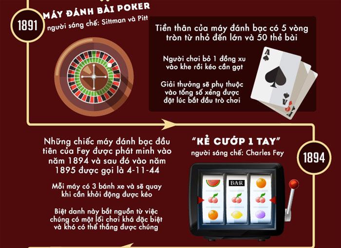 Máy đánh bài Poker được Sittman và Pitt sáng chế năm 1891.