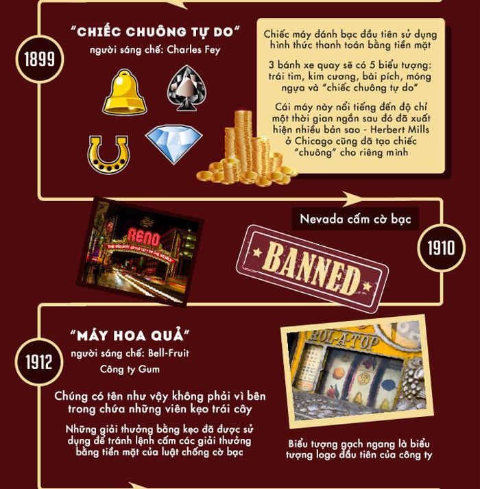Máy đánh bạc hoa quả được Bell-Fruit sáng chế năm 1912.