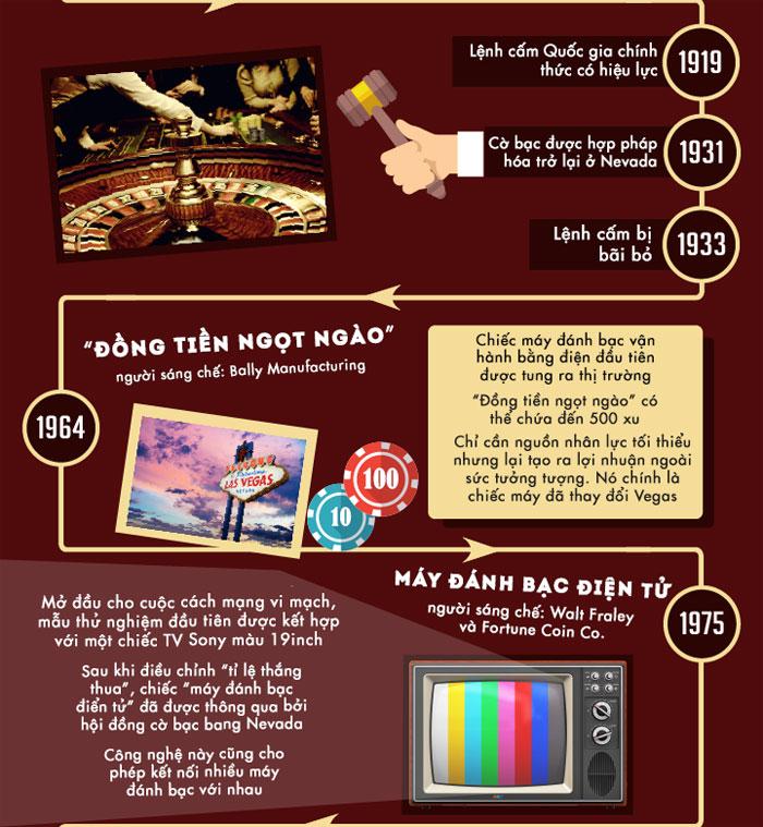 Máy đánh bạc điện tử - mở đầu cho cuộc cách mạng vi mạch, mẫu thử nghiệm đầu tiên được kết hợp với một chiếc TV Sony màu 19 inch.
