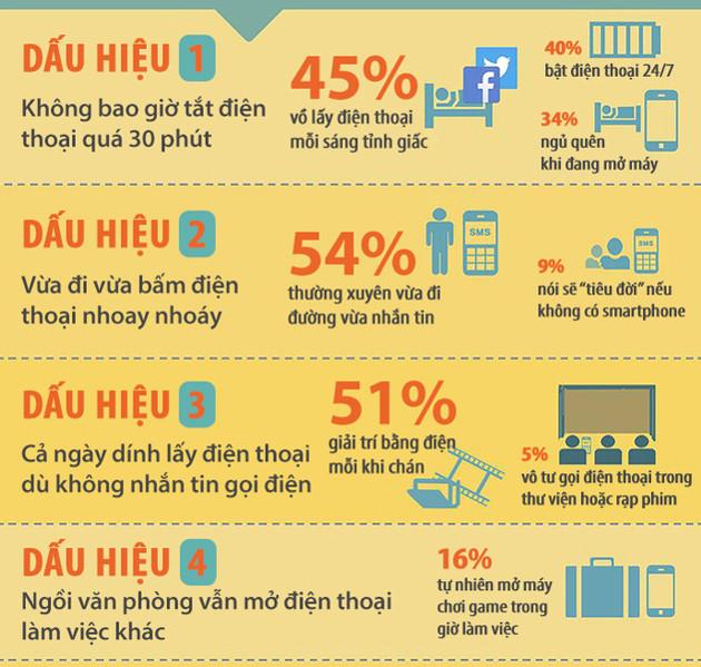 Cả ngày dính lấy điện thoại, dù không nhắn tin, gọi điện là một trong những dấu hiệu của chứng nghiện smartphone.