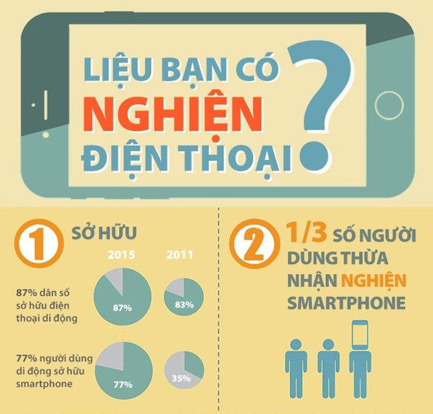 1/3 số người thừa nhận nghiện smartphone.