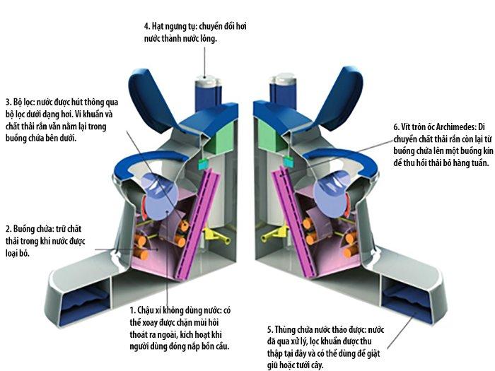Cấu trúc của Nano Membrane Toilet.
