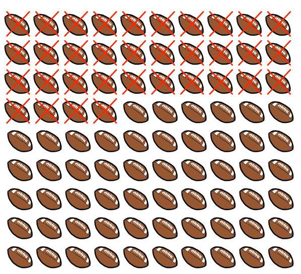 Số mùa bóng bầu dục trong 90 năm cuộc đời
