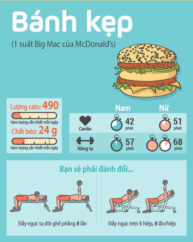 Bài tập đẩy ngực trên 5 hiệp, 8 lần/hiệp sẽ giúp bạn tiêu hóa được 1 suất Big Mac của Mc Donald's.