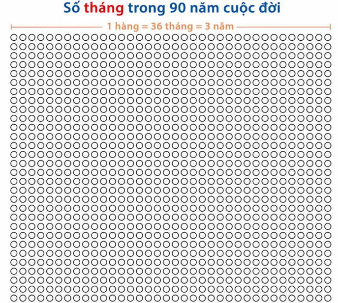 Số tháng trong 90 năm cuộc đời