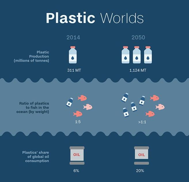 Năm 2050, đại dương sẽ tràn ngập chai lọ nhựa thay vì cá.