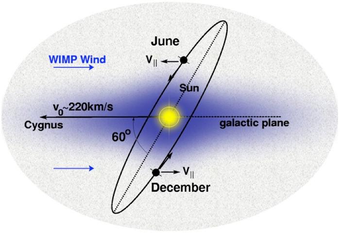 """""""Cơn gió vật chất tối (WIMP) thổi ngược chiều"""" khi hệ Mặt Trời bay trong Dải Ngân Hà."""