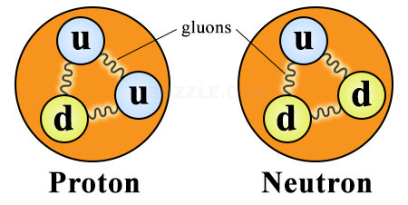 Hiểu biết hiện tại của chúng ta về proton.