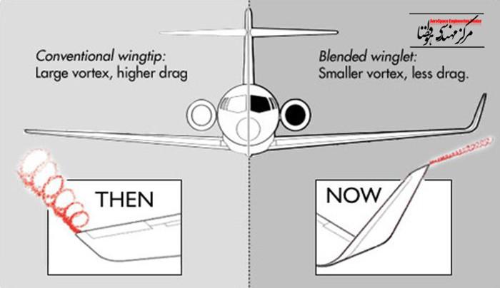 Đầu cánh máy bay khi di chuyển sẽ tạo nên dòng khí xoáy (wingtip vortices) khiến tăng lực cản và tiêu hao nhiên liệu.